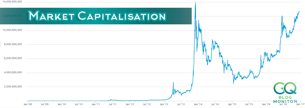 Cryptocurrency capitalization